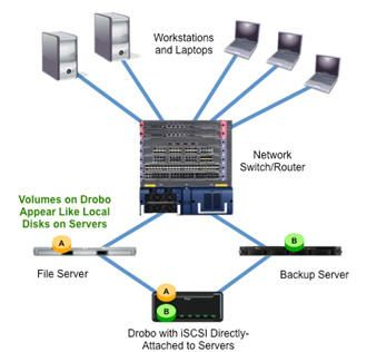 iSCSI_drobo_direct_attached_to_servers