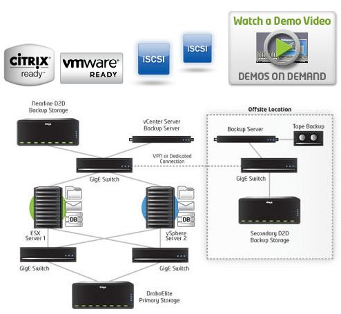 Drobo iSCSI SAN  at work in Virtulized Enviroments Infologicpr