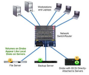 iSCSI Drobo Connected to Existing Network