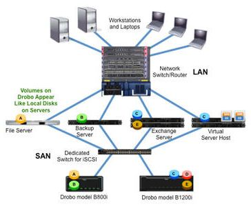 iSCSI Drobo Connected to a Dedicated Storage Area Network (SAN)